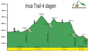 Vierdaagse Inca Trail