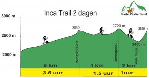 Overzicht Inca Trail 2 dagen