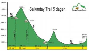 Salkantay Trail - overzicht